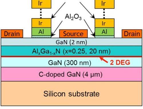 Ir/Al multilayer Gates for High Temperature Operated AlGaN/GaN HEMTs